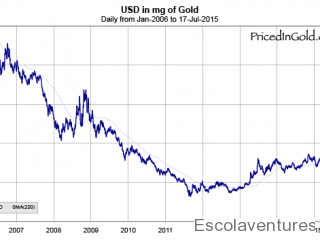 usd-pricedingold