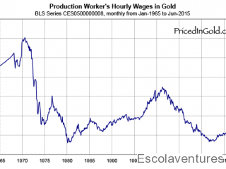 wages-pricedingold